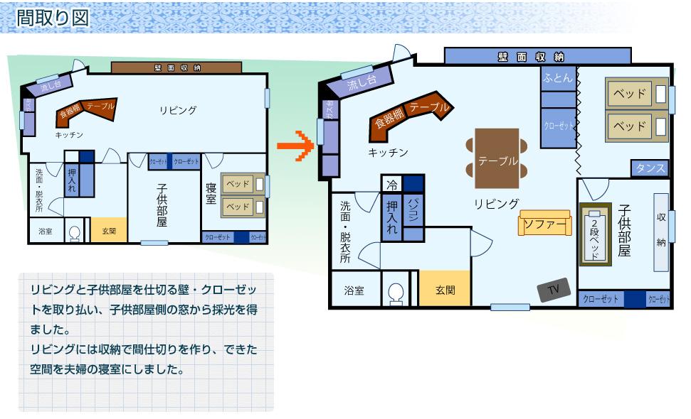 間取り図:リビングと子供部屋を仕切る壁・クローゼットを取り払い、子供部屋側の窓から採光を得ました。リビングには収納で間仕切りを作り、できた空間を夫婦の寝室にしました。