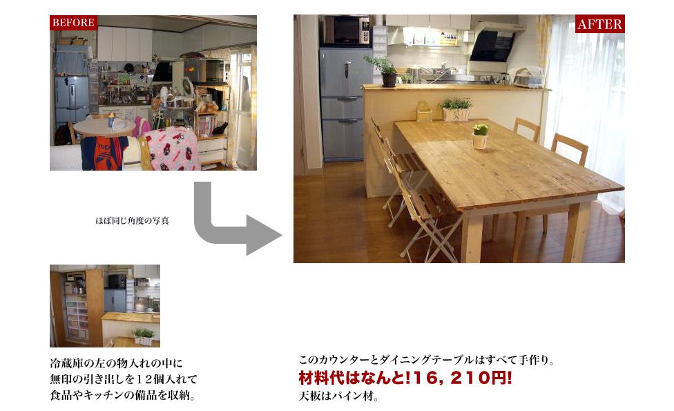 すべて手作り。材料代はなんと!16,210円!天板はパイン材。冷蔵庫の左の物入れの中に無印の引き出しを12個入れて食品やキッチンの備品を収納。3段ボックスの奥行きは約30センチ。そのまま置くと倒れる危険性があるので、テーブルに固定。一体化したカウンターテーブルになり、安定しているので地震がきても大丈夫。こちらのカウンタータイプの食器棚はカラーボックスを4個利用してリメイクしました。1本130円のプラスチックのレールを4本つけ、扉をつけました。子どもが扉を開けないようにストッパーもつけたので安心です。以前食器棚で利用していた家具。奥様がお気に入りの白なので、本棚として再利用。以前しようしていたダイニングテーブルは、足を30センチほどカットしてソファーの前に!